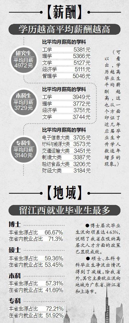 江西2017届高校毕业生就业情况:研究生月薪4972元