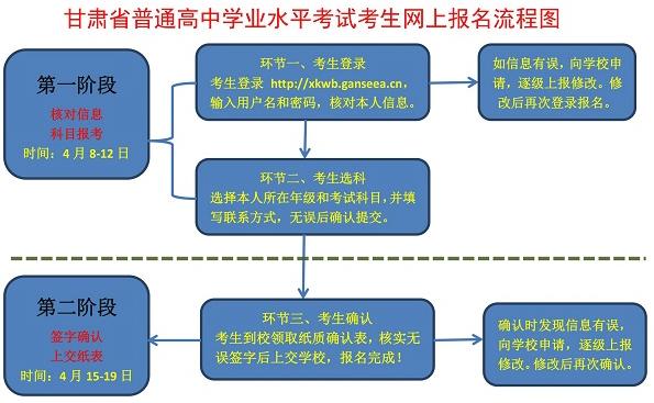 2019年甘肃夏季高中学业水平考试报名流程