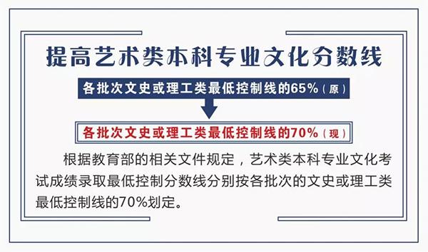 山西:2019年普通高校招生工作规定公布了!