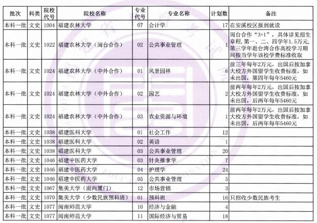福建:文史、理工类本科一批第二次征求志愿计划公告