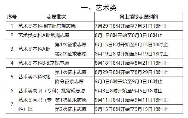 福建:2020年普通高等学校招生考生网上填报志愿时间安排表图1