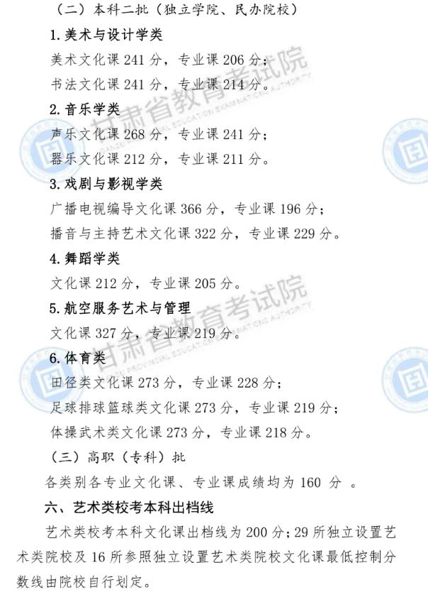 甘肃:2020年普通高校招生录取最低控制线